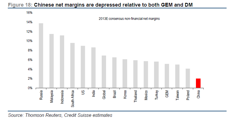 Chinese net Margins