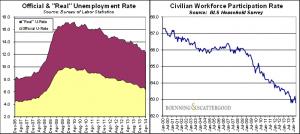 US fake unemployment