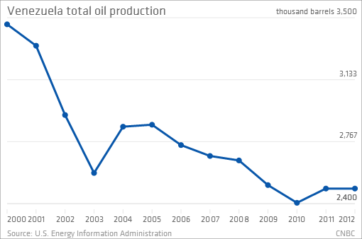 Venezuela and the Nightmare of the Petrostate