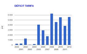 deficit tarifa