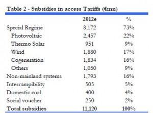subvenciones tarifa