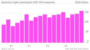 sp quarterly-capex-spending-by-s-p-500-companies-capex_chartbuilder-1