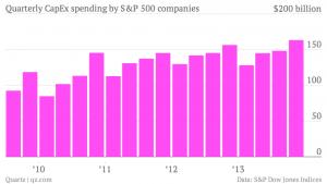 sp quarterly-capex-spending-by-s-p-500-companies-capex_chartbuilder-1
