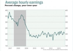 US wage growth