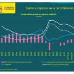 gastos e ingresos