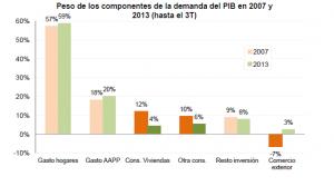 PIB peso componentes
