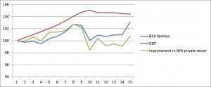 PIB y RFN