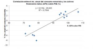 correlacion AFN PIB