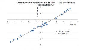 correlacion PIB y ss