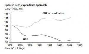spain gdp ex-construction