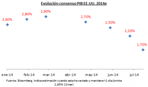Consensus US GDP