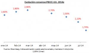 Consensus US GDP