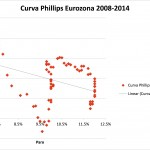 curva phillips