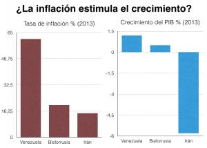 inflacion crecimiento