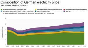 GermanElectricityPrice1
