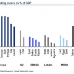 total banking assets gdp