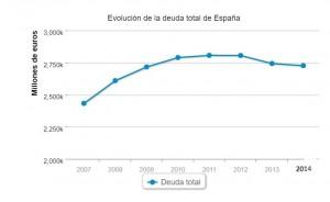Deuda total España