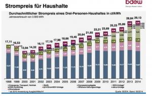 Precios electrricidad hogares alemania