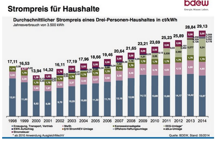 Las Renovables no han bajado la Factura de la Luz en Alemania. La han duplicado.