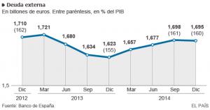deuda externa 2015