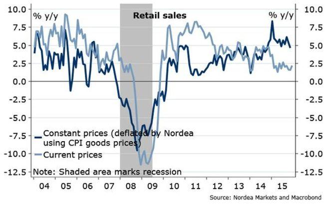 EEUU ¿al borde de la recesión?