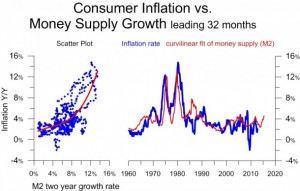 Inflation-vs-M2-Money-Supply-from-1960-610x389