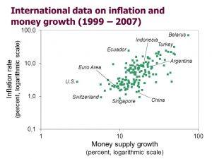 Money vs inflation