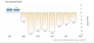 deficit 2015