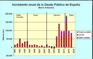 deficit 2015 zp rajoy