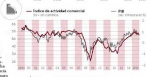 Índice de actividad económica