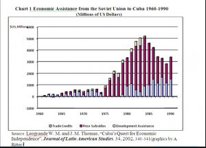 cuba-subsidies-ussr