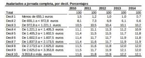 Déciles de Salario del Empleo Principal. INE 2014