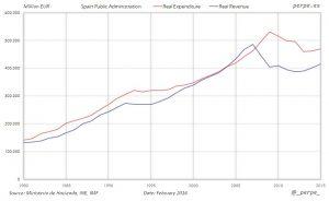 Spain-Expenditure-Revenue-Feb-2016