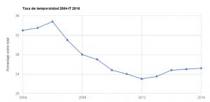 La tasa de temporalidad se ha reducido 9 puntos respecto a 2006