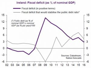 Ireland deficit