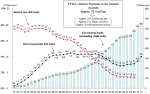 Japan-debt-vs.interest-payments