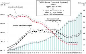 Japan-debt-vs.interest-payments