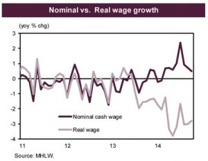 Real wages Japan