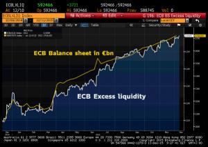 Excess Liquidity
