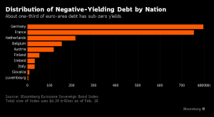 Negative yield Europe