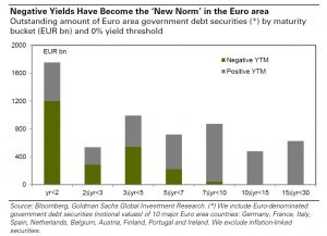 Negative yield sovereign bonds