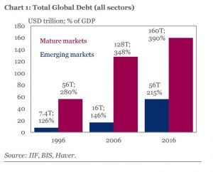 Global Debt Soars to 325% of GDP  The Fallacy of Fiscal