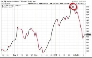 Inflation Expectations Look Overblown