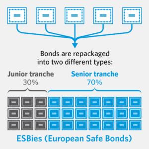 Italia, el ESB y el timo de la estampita