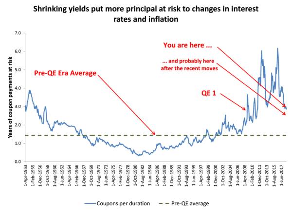 Reframing The Risks And Opportunities In Rates (Guest Post)