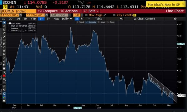 Disinflation Ahead