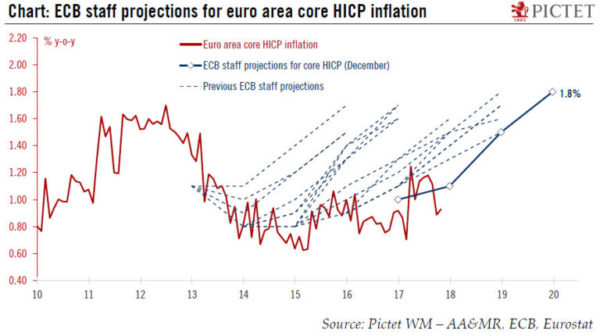 The ECB's Quantitative Easing Failure