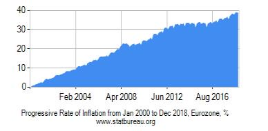 The ECB's Monetary Trap