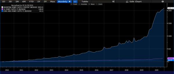 Argentina: Cómo sobrevivir a la inflación.